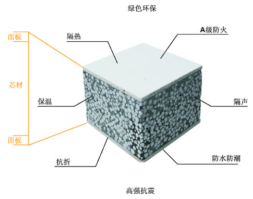 河北厂家供应轻复合墙板、隔音保温